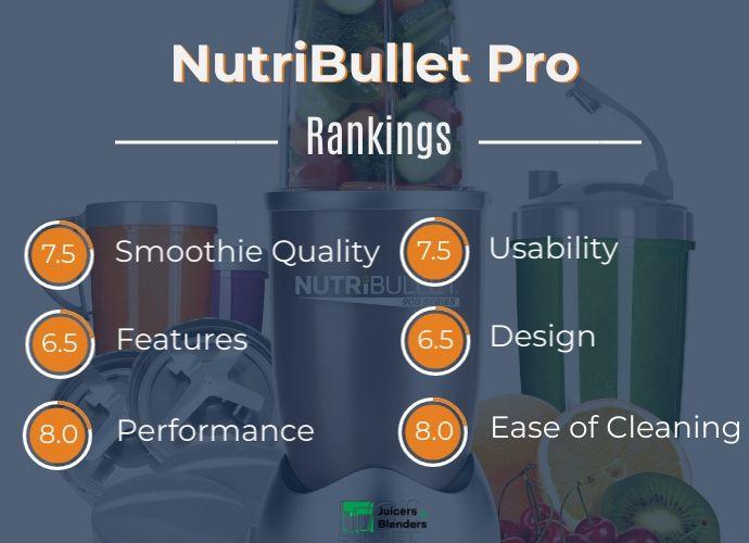 NutriBullet Pro 900 Rankings