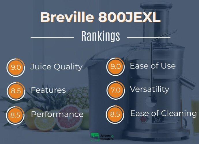 Breville Juice Fountain Elite 800JEXL Rankings