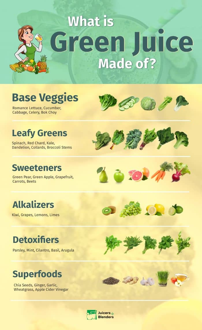 Foods to Include in Your Green Juice